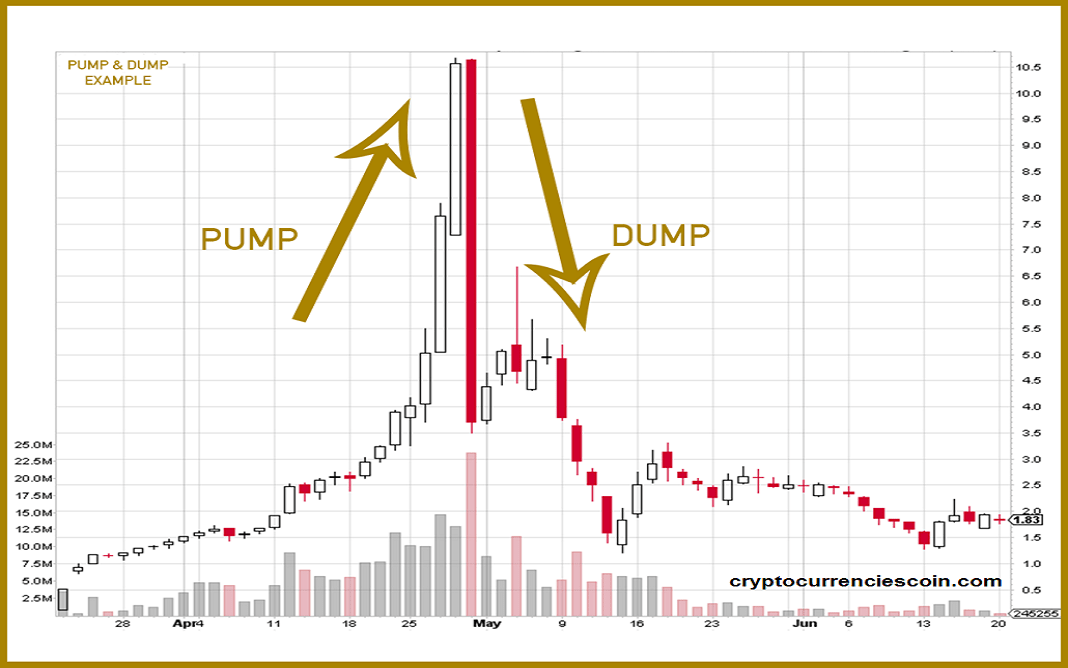 pump and dump tracker cryptocurrency